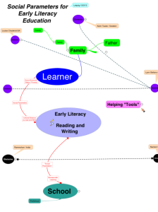 Social Parameters for Early Literacy 1: Actors in reading education - learner, family, school