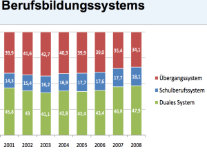 Übergangssystem vs dualer Ausbildung