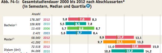 Bildungsbericht 2014: Studiendauer