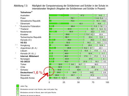 tägliche Computernutzung deutscher Schüler